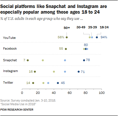 Pew Research redes sociais 1